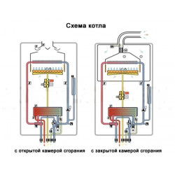 Выбор газового котла – Турбо или Атмо.
